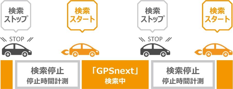 自動追跡型GPSがAIのように自己判断で検索のスタートと停止の説明