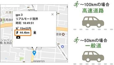 車の移動スピードを表示