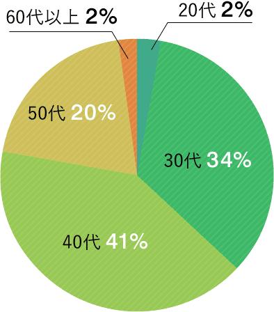 浮気調査の依頼者様 年齢比グラフ