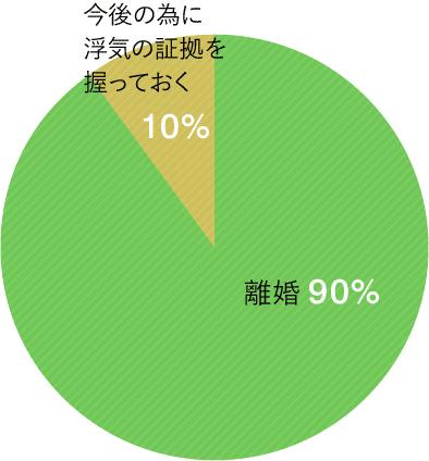男性の場合グラフ