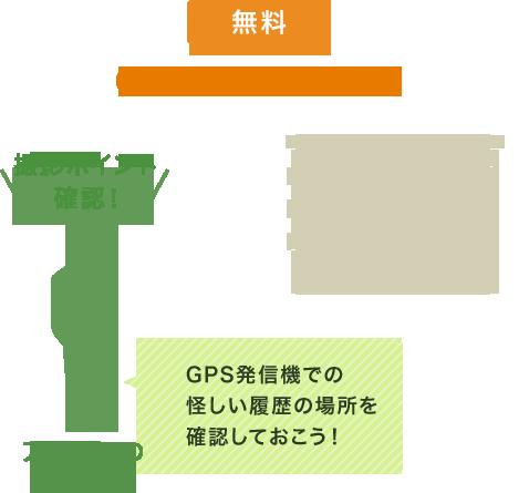 GPS事前調査・下見 GPS発信機での怪しい履歴の場所を確認しておこう!