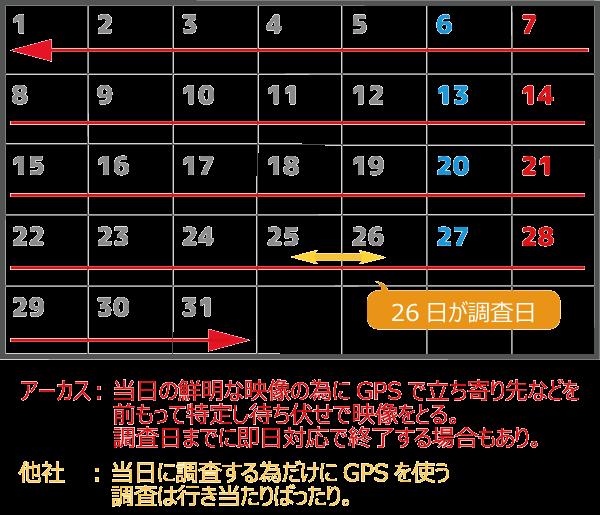 GPSの無料レンタル期間の比較