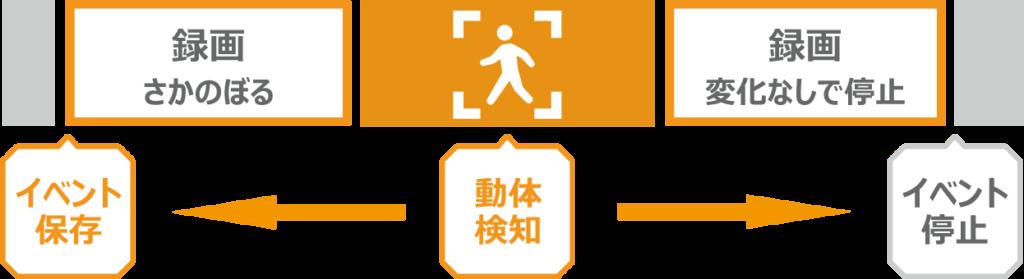 ドライブレコーダーの「駐車監視(パーキングモード)」の動体検知イベント録画の説明画像