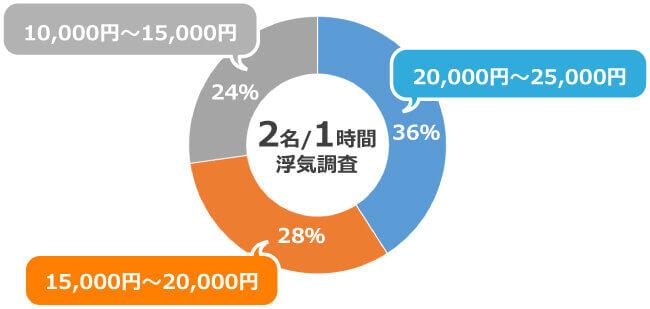 調査業協会から発表された浮気調査の相場の料金比較表
