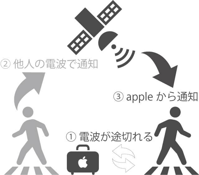AirTag(エアタグ)位置情報の仕組み
